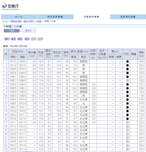気象庁 - 1時間ごとの値 2013-11-11 20-47-34